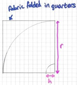 Circle skirt measurements