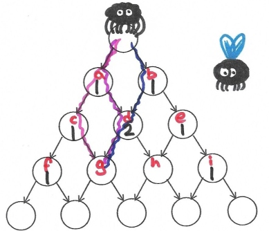 Pascal's triangle spiderweb route to g