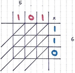 binary-in-lattice-method-1